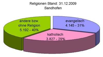 situationsanalyse-religionen-in-sandhofen_bearbeitet-1